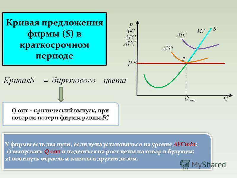 Кривая предложения фирмы (S) в краткосрочном периоде Q опт – критический выпуск, при котором потери фирмы равны FC У фирмы есть два пути, если цена установиться на уровне AVCmin: 1) выпускать Q опт и надеяться на рост цены на товар в будущем; 2) поки