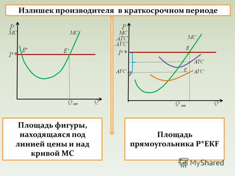 Излишек производителя в краткосрочном периоде Площадь фигуры, находящаяся под линией цены и над кривой МС Площадь прямоугольника Р*ЕКF
