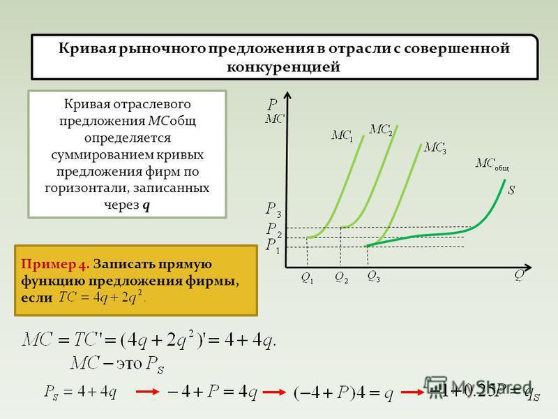 Кривая р-ночного предложения в отрасли с совершенной конкуренцией Кривая отраслевого предложения МСобщ определяется суммированием кривых предложения фирм по горизонтали, записанных через q Пример 4. Записать прямую функцию предложения фирмы, если