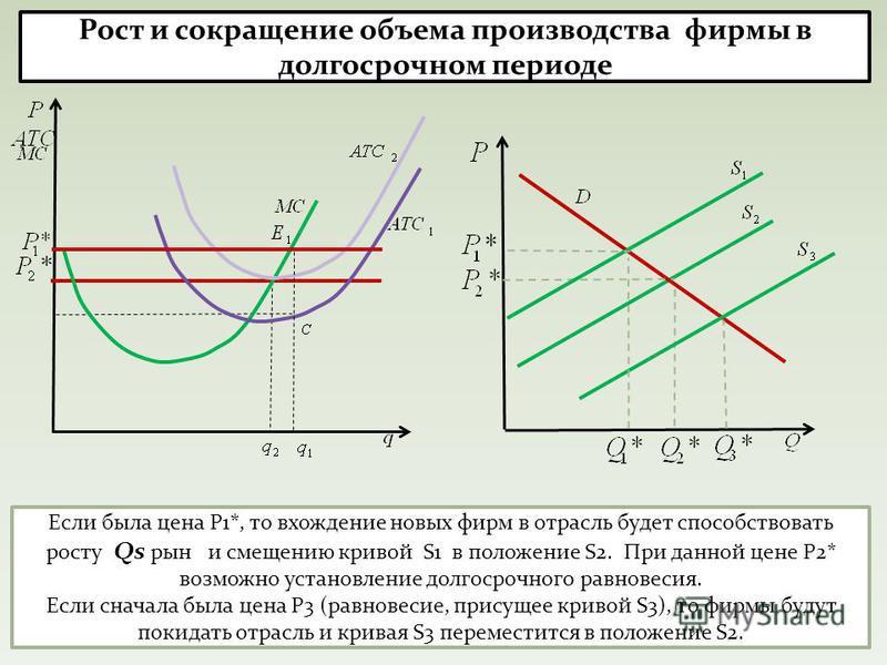 Если была цена Р1*, то вхождение новых фирм в отрасль будет способствовать росту Qs р-н и смещению кривой S1 в положение S2. При данной цене Р2* возможно установление долгосрочного равновесия. Если сначала была цена Р3 (равновесие, присущее кривой S3