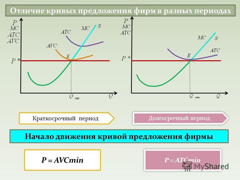Отличие кривых предложения фирм в разных периодах Краткосрочный период Долгосрочный период Р = AVCmin Р = ATCmin Начало движения кривой предложения фирмы