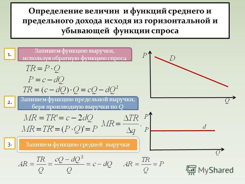 Определение величин и функций среднего и предельного дохода исходя из горизонтальной и убывающей функции спроса 1. 2. 3. Запишем функцию выручки, используя обратную функцию спроса Запишем функцию предельной выручки, беря производную выручки по Q Запи