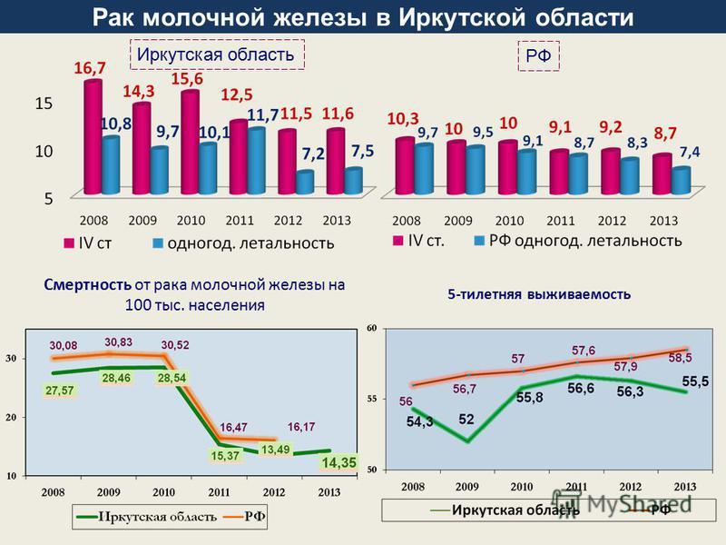 Смертность от рака молочной железы на 100 тыс. населения 5-тилетняя выживаемость Рак молочной железы в Иркутской области Иркутская область РФ
