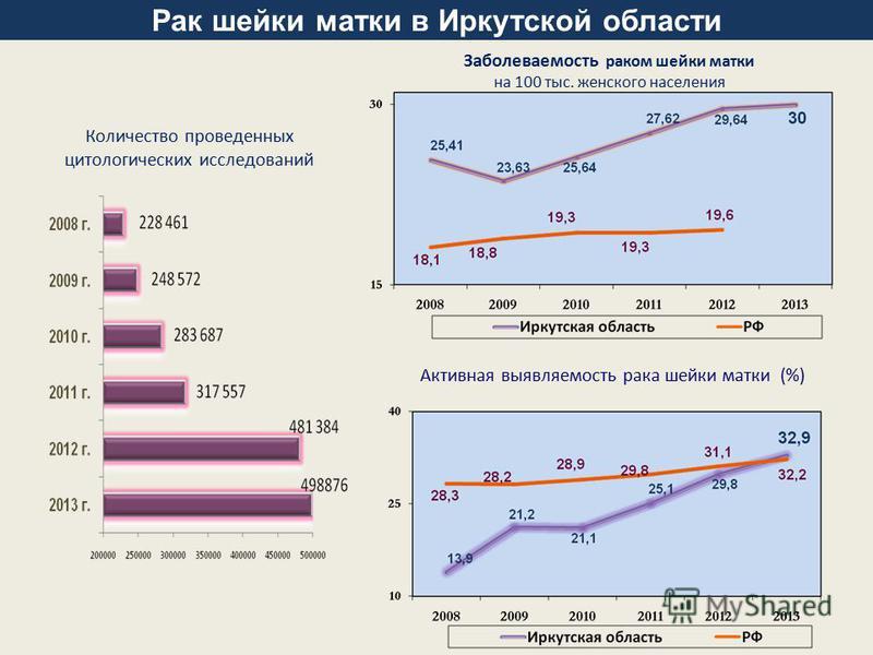 Рак шейки матки в Иркутской области Количество проведенных цитологических исследований Заболеваемость раком шейки матки на 100 тыс. женского населения Активная выявляемость рака шейки матки (%)
