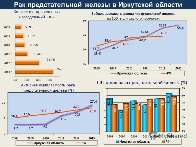 Рак предстательной железы в Иркутской области Количество проведенных исследований ПСА Заболеваемость раком предстательной железы на 100 тыс. мужского населения Активная выявляемость рака предстательной железы (%) I-II стадия рака предстательной желез