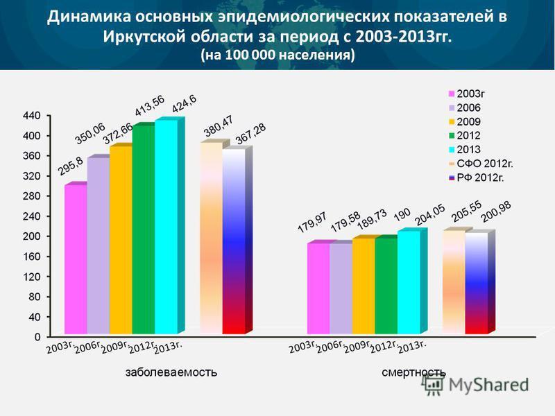 Динамика основных эпидемиологических показателей в Иркутской области за период с 2003-2013 гг. (на 100 000 населения) 2003 г. 2006 г. 2009 г. 2012 г. 2013 г. 2003 г. 2006 г.2009 г. 2012 г. 2013 г.