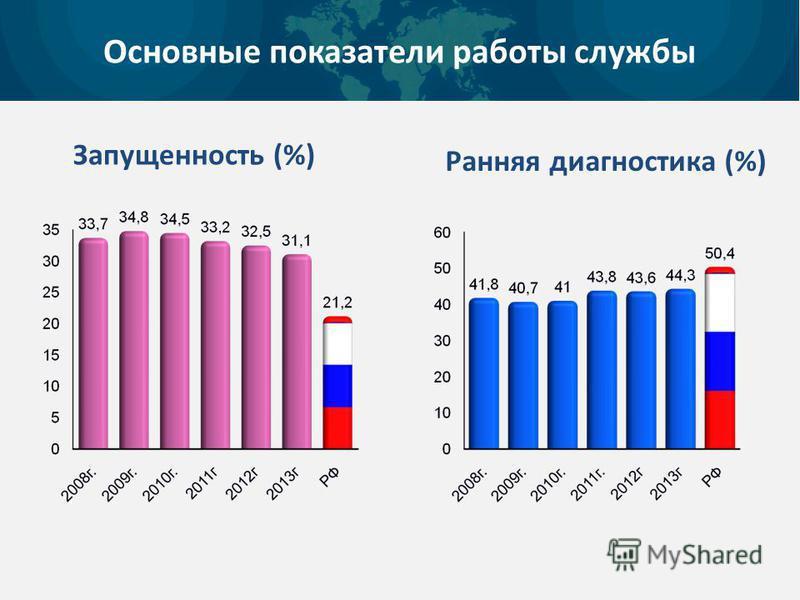 Запущенность (%) Ранняя диагностика (%) Основные показатели работы службы