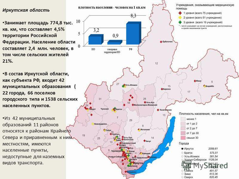 Иркутская область Занимает площадь 774,8 тыс. кв. км, что составляет 4,5% территории Российской Федерации. Население области составляет 2,4 млн. человек, в том числе сельских жителей 21%. В состав Иркутской области, как субъекта РФ, входит 42 муницип