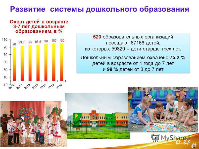 3 620 образовательных организаций посещают 67166 детей, из которых 59829 – дети старше трех лет. Дошкольным образованием охвачено 75,2 % детей в возрасте от 1 года до 7 лет и 98 % детей от 3 до 7 лет Охват детей в возрасте 3-7 лет дошкольным образова