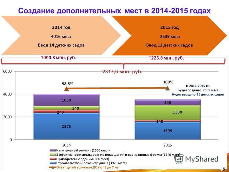 Создание дополнительных мест в 2014-2015 годах 2014 год 4016 мест Ввод 14 детских садов 2015 год 2539 мест Ввод 12 детских садов 1093,8 млн. руб. 1223,8 млн. руб. 2317,6 млн. руб. 5