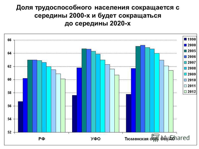 19 Доля трудоспособного населения сокращается с середины 2000-х и будет сокращаться до середины 2020-х