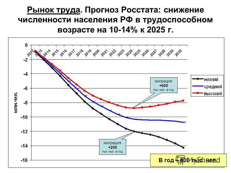 Рынок труда. Прогноз Росстата: снижение численности населения РФ в трудоспособном возрасте на 10-14% к 2025 г. миграция +200 тыс.чел. в год миграция +600 тыс.чел. в год В год – 800 тыс. чел.