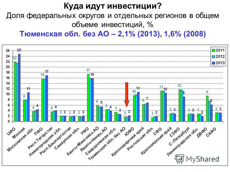 Куда идут инвестиции? Доля федеральных округов и отдельных регионов в общем объеме инвестиций, % Тюменская обл. без АО – 2,1% (2013), 1,6% (2008)