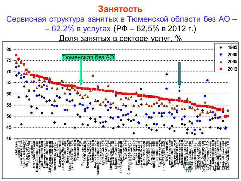 Занятость Сервисная структура занятых в Тюменской области без АО – – 62,2% в услугах (РФ – 62,5% в 2012 г.) Доля занятых в секторе услуг, % Тюменская без АО