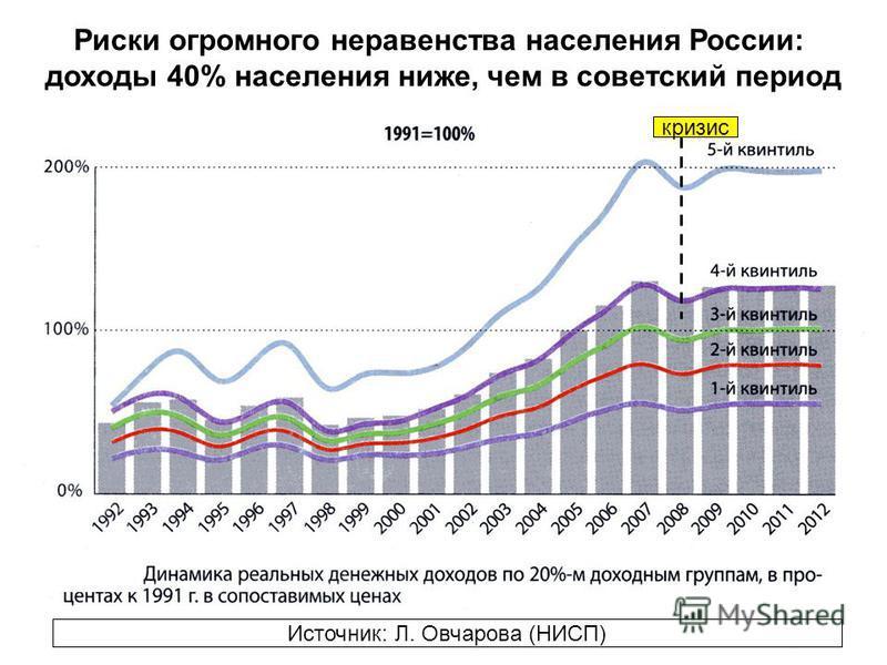 Риски огромного неравенства населения России: доходы 40% населения ниже, чем в советский период Источник: Л. Овчарова (НИСП) кризис