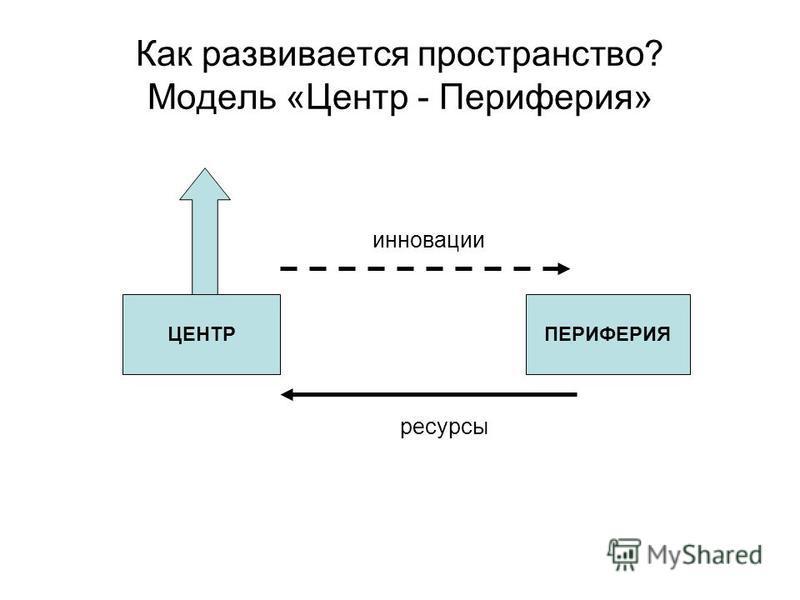 Как развивается пространство? Модель «Центр - Периферия» ЦЕНТРПЕРИФЕРИЯ ресурсы инновации