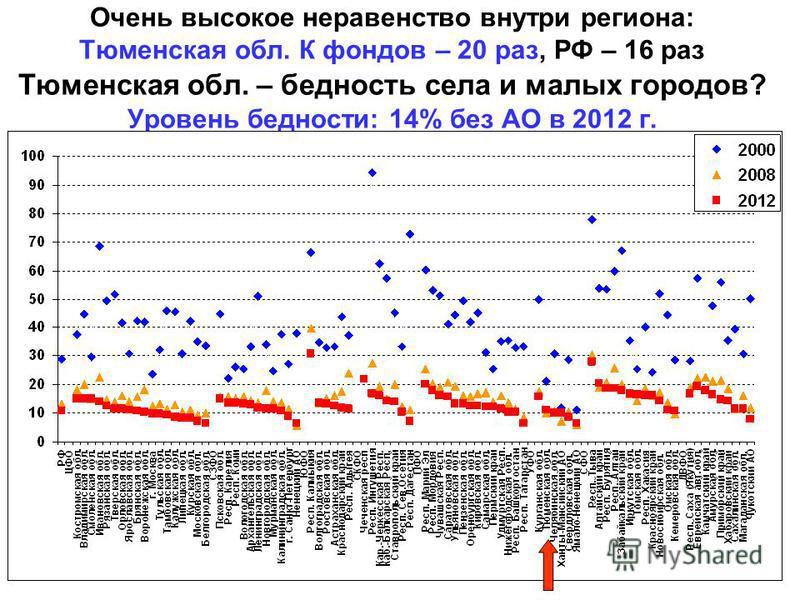 Очень высокое неравенство внутри региона: Тюменская обл. К фондов – 20 раз, РФ – 16 раз Тюменская обл. – бедность села и малых городов? Уровень бедности: 14% без АО в 2012 г.