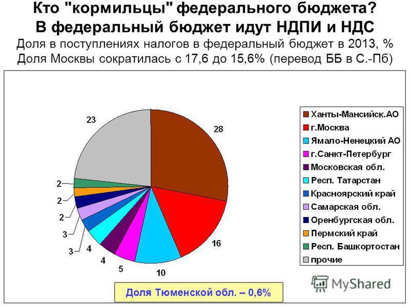 Кто кормильцы федерального бюджета? В федеральный бюджет идут НДПИ и НДС Доля в поступлениях налогов в федеральный бюджет в 2013, % Доля Москвы сократилась с 17,6 до 15,6% (перевод ББ в С.-Пб) Доля Тюменской обл. – 0,6%