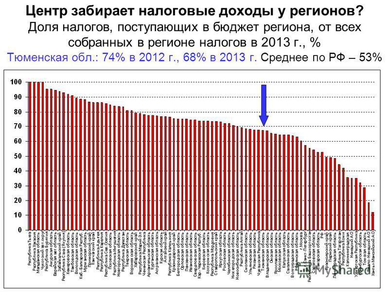 Центр забирает налоговые доходы у регионов? Доля налогов, поступающих в бюджет региона, от всех собранных в регионе налогов в 2013 г., % Тюменская обл.: 74% в 2012 г., 68% в 2013 г. Среднее по РФ – 53%