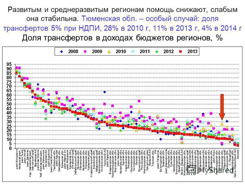 Развитым и среднеразвитым регионам помощь снижают, слабым она стабильна. Тюменская обл. – особый случай: доля трансфертов 5% при НДПИ, 28% в 2010 г, 11% в 2013 г, 4% в 2014 г Доля трансфертов в доходах бюджетов регионов, %