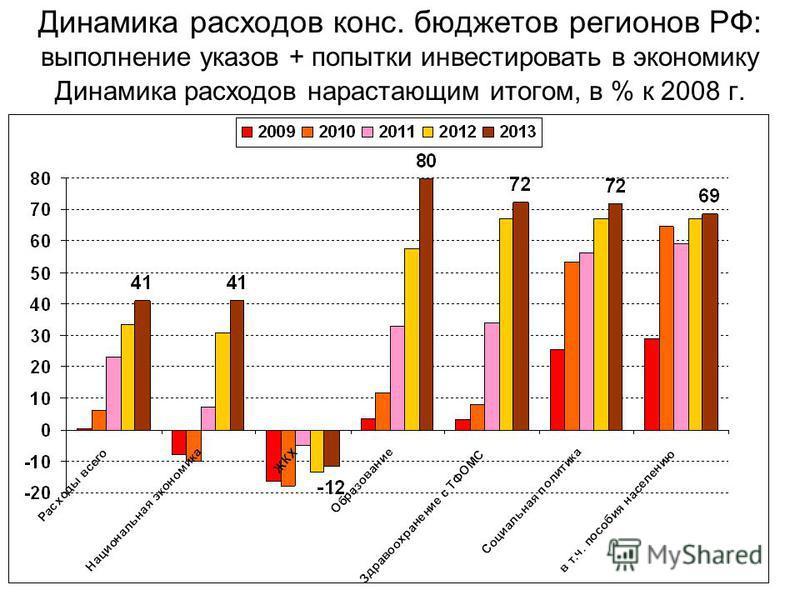 Динамика расходов конс. бюджетов регионов РФ: выполнение указов + попытки инвестировать в экономику Динамика расходов нарастающим итогом, в % к 2008 г.
