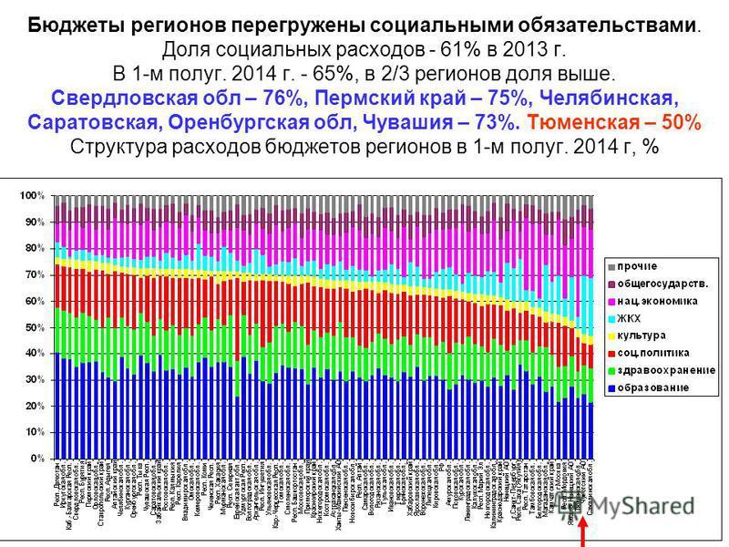Бюджеты регионов перегружены социальными обязательствами. Доля социальных расходов - 61% в 2013 г. В 1-м полуг. 2014 г. - 65%, в 2/3 регионов доля выше. Свердловская обл – 76%, Пермский край – 75%, Челябинская, Саратовская, Оренбургская обл, Чувашия