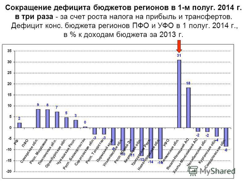 Сокращение дефицита бюджетов регионов в 1-м полуг. 2014 г. в три раза - за счет роста налога на прибыль и трансфертов. Дефицит конс. бюджета регионов ПФО и УФО в 1 полуг. 2014 г., в % к доходам бюджета за 2013 г.