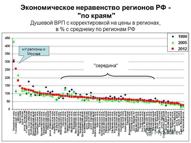 Экономическое неравенство регионов РФ - по краям Душевой ВРП с корректировкой на цены в регионах, в % с среднему по регионам РФ н/г регионы и Москва середина