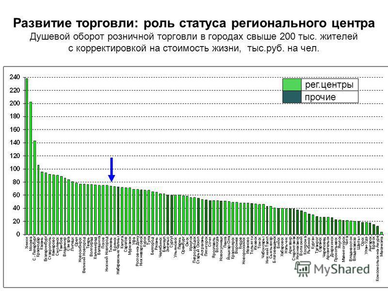 Развитие торговли: роль статуса регионального центра Душевой оборот розничной торговли в городах свыше 200 тыс. жителей с корректировкой на стоимость жизни, тыс.руб. на чел. рег.центры прочие