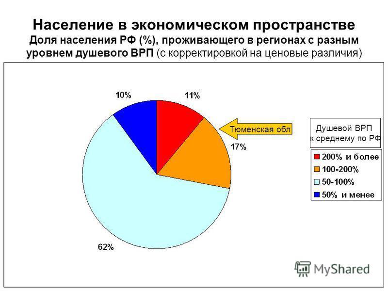 Население в экономическом пространстве Доля населения РФ (%), проживающего в регионах с разным уровнем душевого ВРП (с корректировкой на ценовые различия) Душевой ВРП к среднему по РФ Тюменская обл