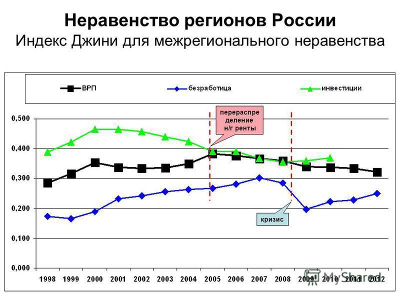 Неравенство регионов России Индекс Джини для межрегионального неравенства перераспределение н/г ренты кризис