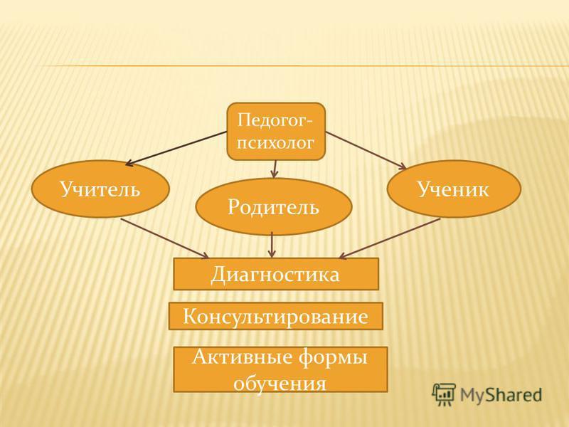 Педогог- психолог Учитель Родитель Ученик Активные формы обучения Диагностика Консультирование