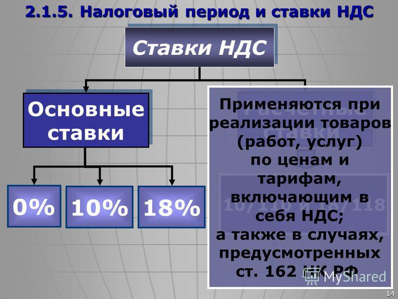14 Ставки НДС Основные ставки Основные ставки Расчетные ставки Расчетные ставки 0% 10% 18% 10/110 и 18/118 Применяются при реализации товаров (работ, услуг) по ценам и тарифам, включающим в себя НДС; а также в случаях, предусмотренных ст. 162 НК РФ 2