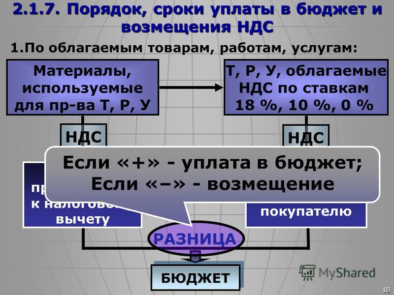 18 2.1.7. Порядок, сроки уплаты в бюджет и возмещения НДС 1. По облагаемым товарам, работам, услугам: Материалы, используемые для пр-ва Т, Р, У Т, Р, У, облагаемые НДС по ставкам 18 %, 10 %, 0 % РАЗНИЦА БЮДЖЕТ Σ налога, принимаемая к налоговому вычет