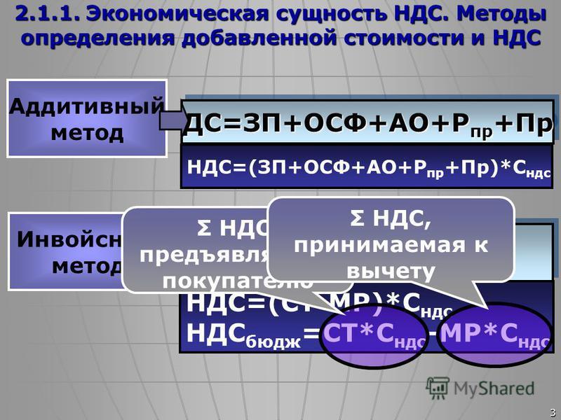 3 2.1.1. Экономическая сущность НДС. Методы определения добавленной стоимости и НДС Аддитивный метод Инвойсный метод ДС=ЗП+ОСФ+АО+Р пр +Пр НДС=(ЗП+ОСФ+АО+Р пр +Пр)*С ндс НДС=(СТ-МР)*С ндс НДС бюдж =СТ*С ндс -МР*С ндс СТ=с/с+Пр=МР+ДСДС=СТ-МРСТ=с/с+Пр=