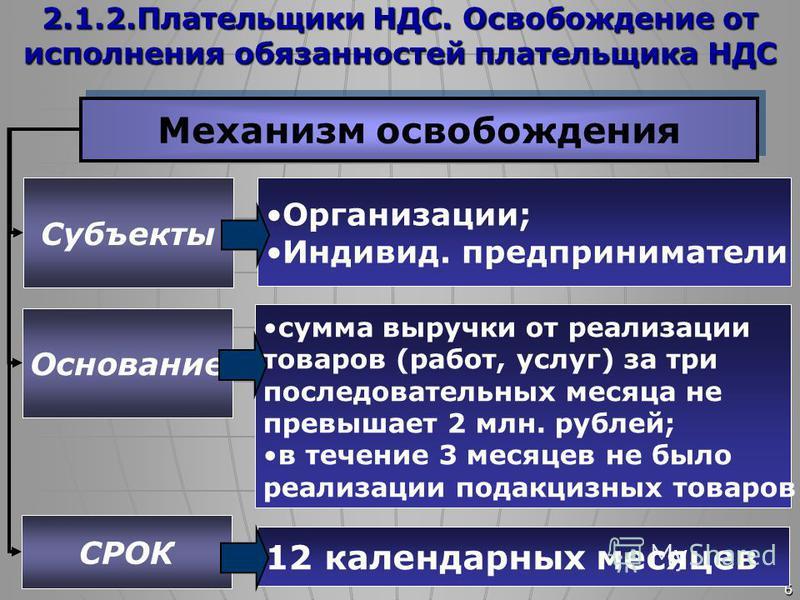 6 Механизм освобождения Субъекты Основание Организации; Индивид. предприниматели сумма выручки от реализации товаров (работ, услуг) за три последовательных месяца не превышает 2 млн. рублей; в течение 3 месяцев не было реализации подакцизных товаров