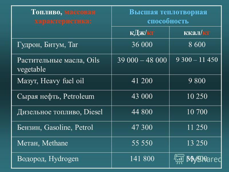 Топливо, массовая характеристика: Высшая теплотворная способность к Дж/кг ккал/кг Гудрон, Битум, Tar36 0008 600 Растительные масла, Oils vegetable 39 000 – 48 000 9 300 – 11 450 Мазут, Heavy fuel oil41 2009 800 Сырая нефть, Petroleum43 00010 250 Дизе