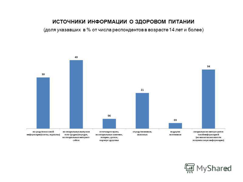 ИСТОЧНИКИ ИНФОРМАЦИИ О ЗДОРОВОМ ПИТАНИИ (доля указавших в % от числа респондентов в возрасте 14 лет и более) 25