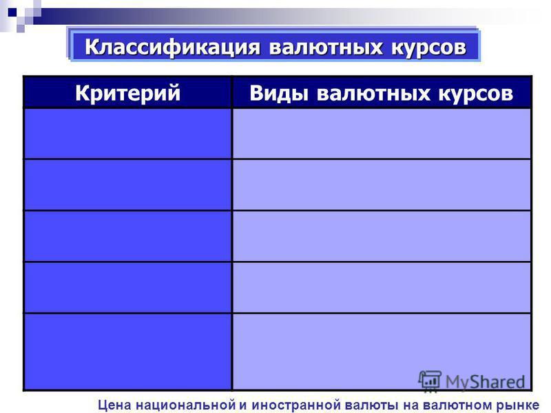 Классификация валютных курсов Критерий Виды валютных курсов Цена национальной и иностранной валюты на валютном рынке