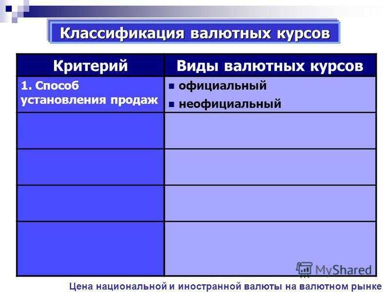 Классификация валютных курсов Критерий Виды валютных курсов 1. Способ установления продаж официальный неофициальный 2. Способ фиксации фиксированный плавающий Цена национальной и иностранной валюты на валютном рынке