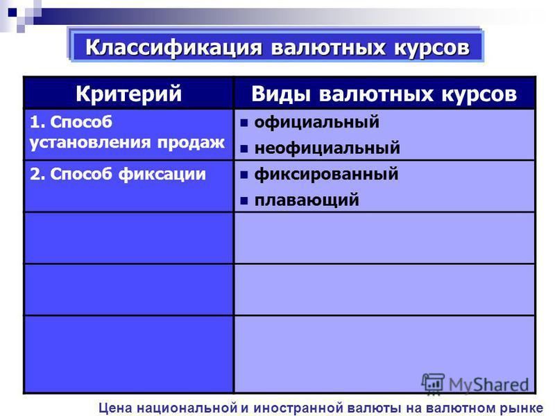 Классификация валютных курсов Критерий Виды валютных курсов 1. Способ установления продаж официальный неофициальный 2. Способ фиксации фиксированный плавающий 3. Отношение к участникам сделки курс покупки курс продажи Цена национальной и иностранной