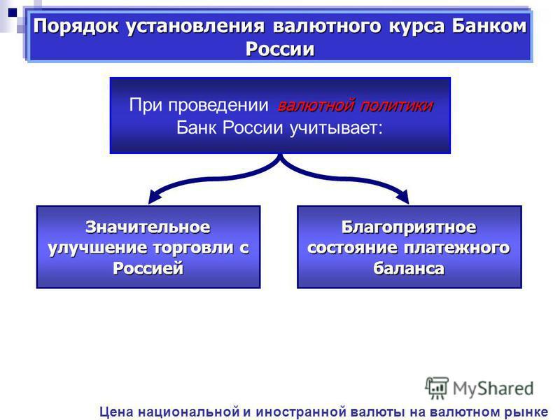 Порядок установления валютного курса Банком России валютной политики При проведении валютной политики Банк России учитывает: Цена национальной и иностранной валюты на валютном рынке Значительное улучшение торговли с Россией Благоприятное состояние пл