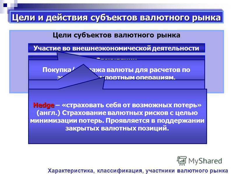 Цели и действия субъектов валютного рынка Цели субъектов валютного рынка Участие во внешнеэкономической деятельности Спекуляции Хеджирование Арбитраж Покупка/продажа валюты для расчетов по экспортно-импортным операциям. Speculatio Speculatio – «высма