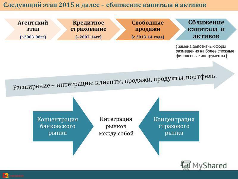 Следующий этап 2015 и далее – сближение капитала и активов Агентский этап (~2003-06 гг) Кредитное страхование (~2007-14 гг) Свободиные продажи (с 2013-14 года) Сближение капитала и активов Расширение + интеграция: клиенты, продажи, продукты, портфель