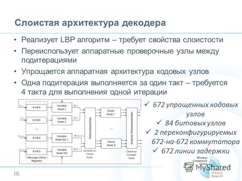 [9] Слоистая архитектура декодера Реализует LBP алгоритм – требует свойства слоистости Переиспользует аппаратные проверочные узлы между под итерациями Упрощается аппаратная архитектура кодовых узлов Одна под итерация выполняется за один такт – требуе