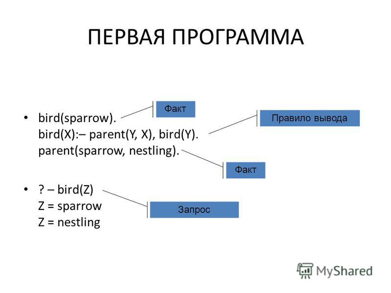 ПЕРВАЯ ПРОГРАММА bird(sparrow). bird(X):– parent(Y, X), bird(Y). parent(sparrow, nestling). ? – bird(Z) Z = sparrow Z = nestling Факт Правило вывода Запрос