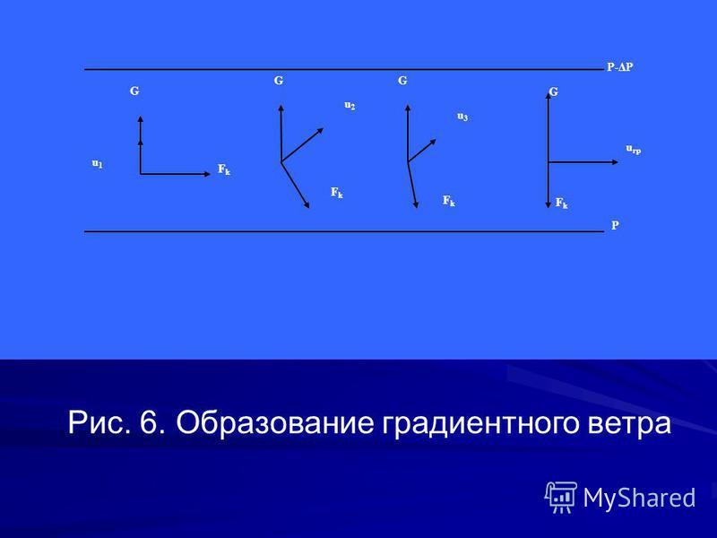 P u1u1 G FkFk G FkFk u2u2 G u3u3 FkFk G u гр FkFk P-ΔP Рис. 6. Образование градиентного ветра