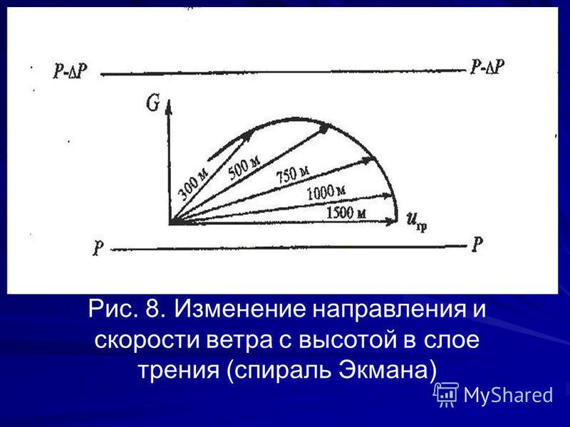 Рис. 8. Изменение направления и скорости ветра с высотой в слое трения (спираль Экмана)