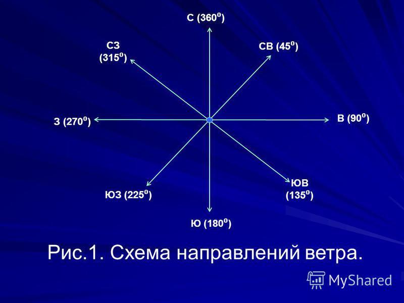 Рис.1. Схема направлений ветра. СЗ (315 ) С (360 ) СВ (45 ) В (90 ) ЮВ (135 ) Ю (180 ) ЮЗ (225 ) З (270 )
