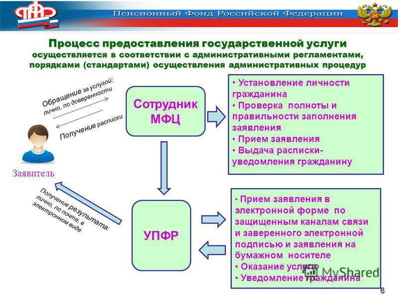 6 Процесс предоставления государственной услуги осуществляется в соответствии с административными регламентами, порядками (стандартами) осуществления административных процедур Сотрудник МФЦ Заявитель Установление личности гражданина Проверка полноты